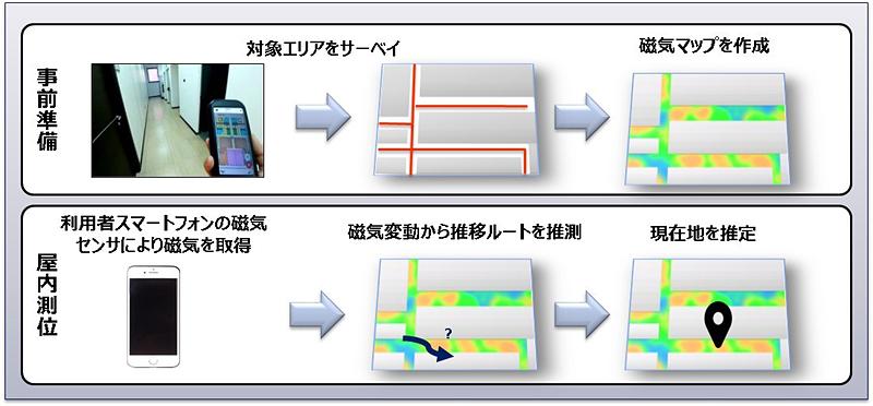 地磁気による屋内測位の仕組み