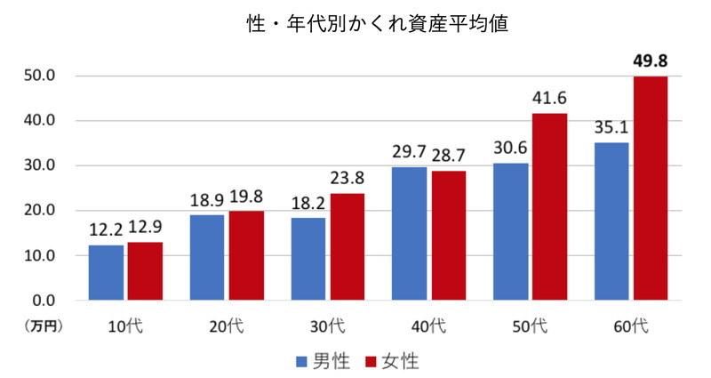 日本の一般家庭に眠る不要品の総量に関する調査(出典:みんなのかくれ資産調査委員会)