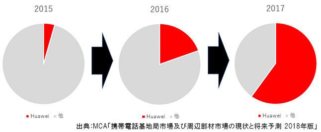 ソフトバンクの「無線機」向け華為技術のシェア推移(年度)