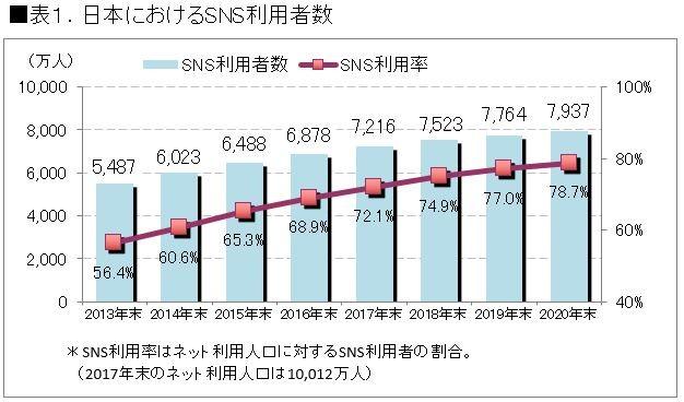 日本におけるSNS利用者数 出典:ICT総研