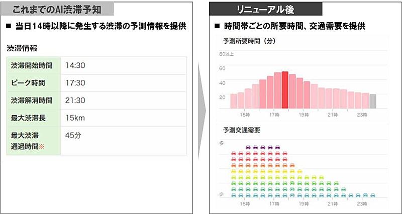 東京湾アクアラインの「AI渋滞予知」をリニューアル