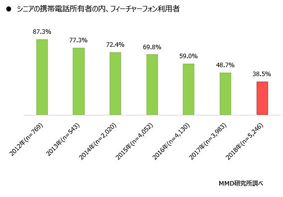 シニア層:フィーチャーフォン利用者の割合