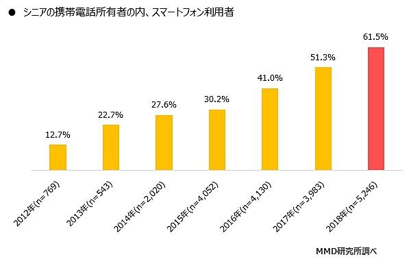 シニア層:スマートフォン利用者の割合
