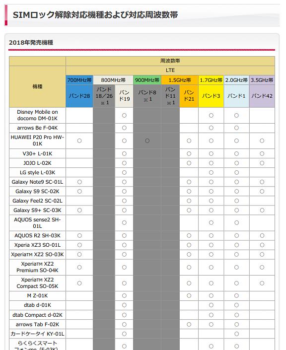 ドコモのWebサイトより。SIMロック解除した場合、適合するLTEバンドは1/3/19。まぁ、ドコモから販売されている機種はみなそうなのですが……