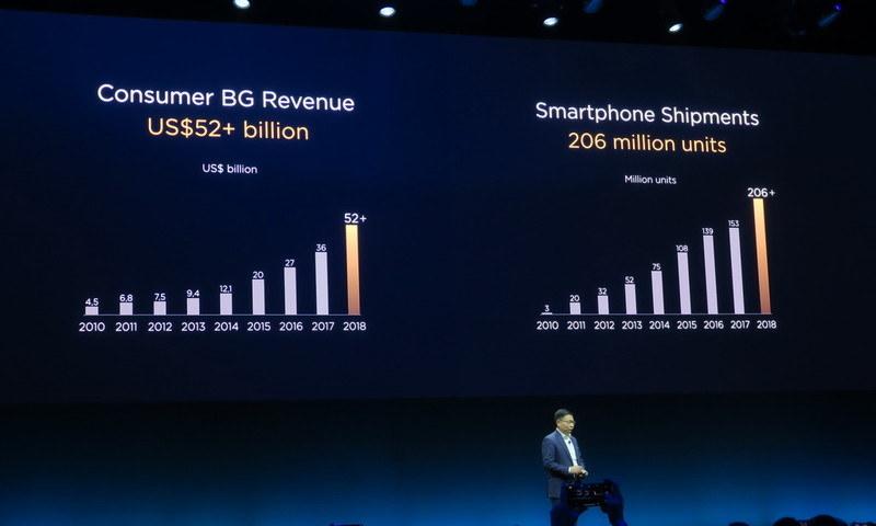 2018年のスマートフォンの出荷台数は2億台を突破