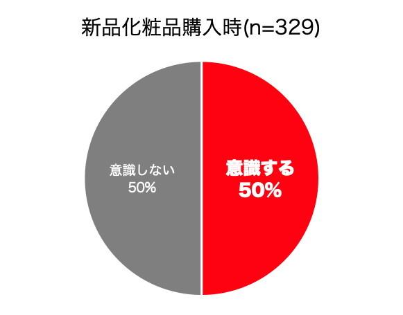 新品購入の際に将来の売却を意識する人の割合