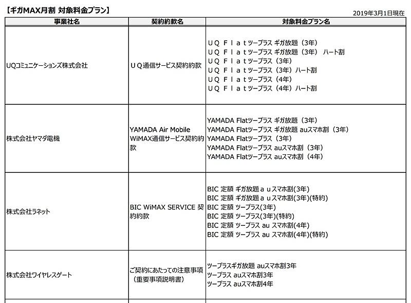 WiMAX 2+の対象事業者/プラン(画像は一部)