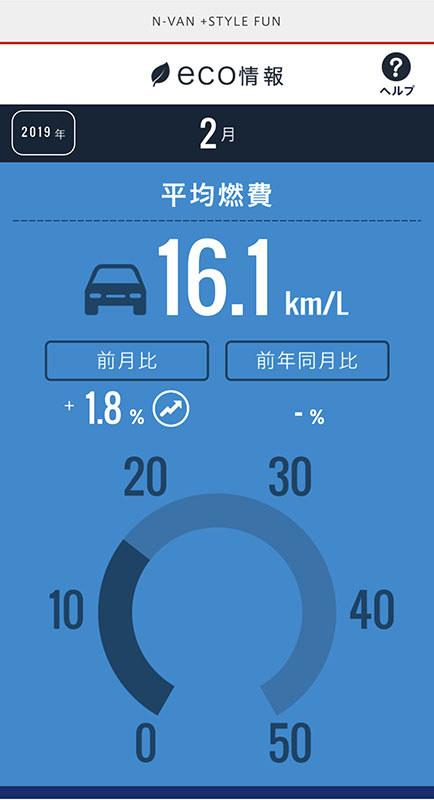 2月の燃費。2月は2日に1回くらい走った程度で、距離もそーんなに乗っていません。