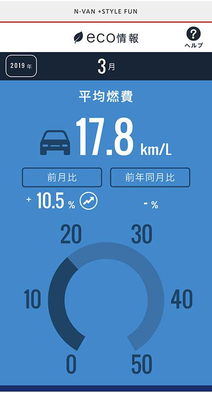 3月の燃費記録はまだ途中ですが、気温が上がってきたからか、街乗りが少ないからか、燃費がアップしています。
