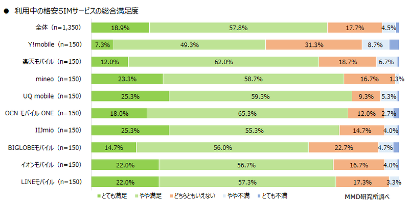利用中の格安SIMサービスの総合満足度(出典:MMD研究所、以下同)