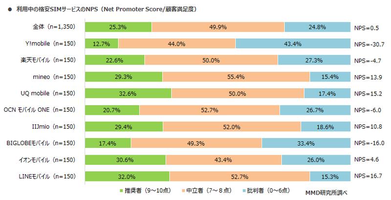 利用中の格安SIMサービスのNPS(顧客推奨度)