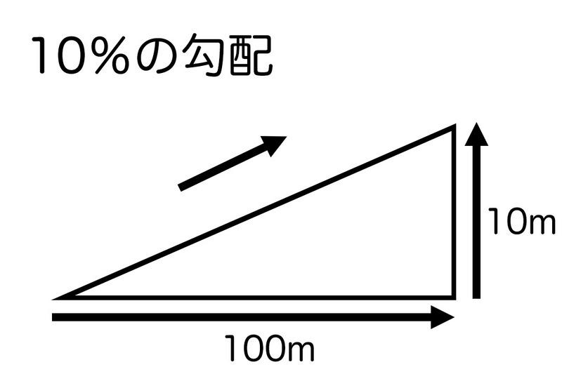 """10%の上り勾配とは、100m進んだら10m高さが増す傾斜を表します。同じく、100m進んで3m上がれば3%、100m進んで18m上がれば18%の勾配です。ちなみに、10%勾配は角度にすると約5.7度、3%だと約1.7度、18%だと約10.2度です。""""激坂""""の20%だと約11.3%で、超激坂となる30%だと約16.7度です。なお、この図の角度は誇張してあります。"""