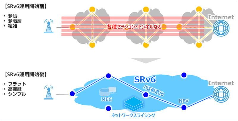 SRv6構成イメージ図
