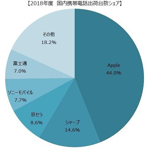 2018年度 国内携帯電話出荷台数シェア(出典:MM総研)