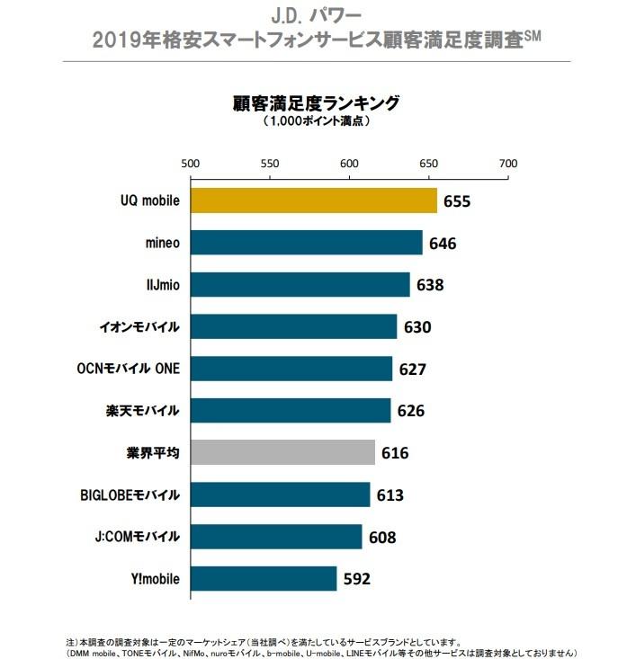 「2019年格安スマートフォンサービス顧客満足度調査」出典:J.D.パワー ジャパン