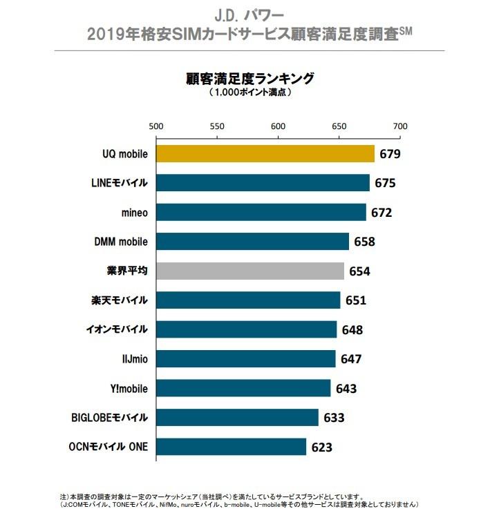 「2019年格安SIMカードサービス顧客満足度調査」出典:J.D.パワー ジャパン