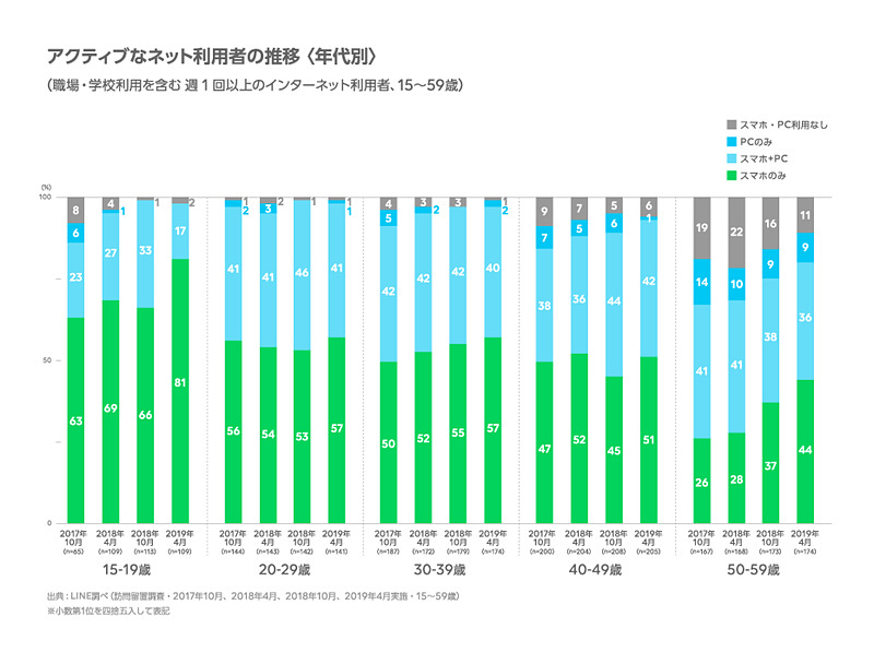 アクティブなネット利用者の推移〈年代別〉(出典:LINE)