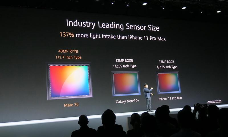 HUAWEI Mate30にはRYYB配列の1/1.7インチの40MPイメージセンサーが搭載される。画素数だけでなく、センサーサイズもライバル機種に比べ、ひと回り大きい