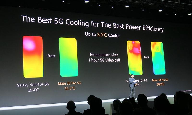 ハイスペックのSoCと大容量バッテリーを搭載しながら、1時間の5Gネットワークでのビデオコール後もライバル機種に比べ、約3.9度も本体の温度が低い