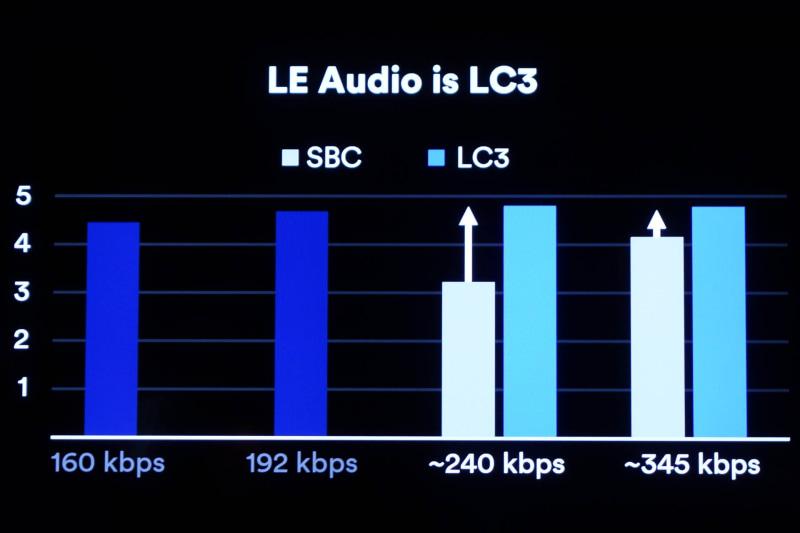 縦軸はオーディオ音質評価。LC3は160kbpsでも高い音質を発揮する