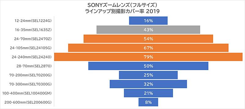 SONYズームレンズ(フルサイズ)ラインアップ別撮影カバー率