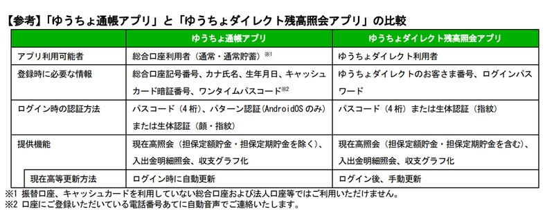 「ゆうちょ通帳アプリ」と「ゆうちょダイレクト残高照会アプリ」の比較