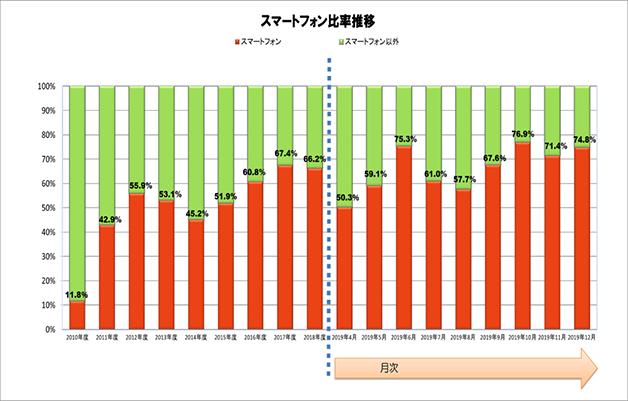スマートフォン比率(携帯電話に占める比率)出典:JEITA/CIAJ