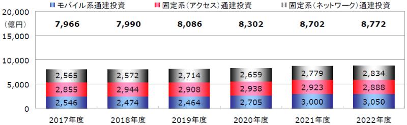 図:事業者各社における通建投資の予測推移(2017~2022年度、MCA推定) 出典:MCA「通信建設業者便覧 2020」