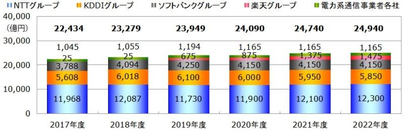 図:事業者グループ各社の設備投資額予測推移(2017~2022年度、MCA推定) 出典:MCA「通信建設業者便覧 2020」