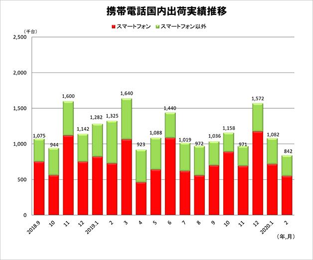 携帯電話国内出荷実績 月次推移(2018年9月~2020年2月) 出典:JEITA/CIAJ