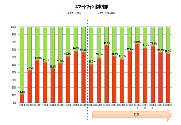 携帯電話に占めるスマートフォン比率(2010年度~2020年2月) 出典:JEITA/CIAJ