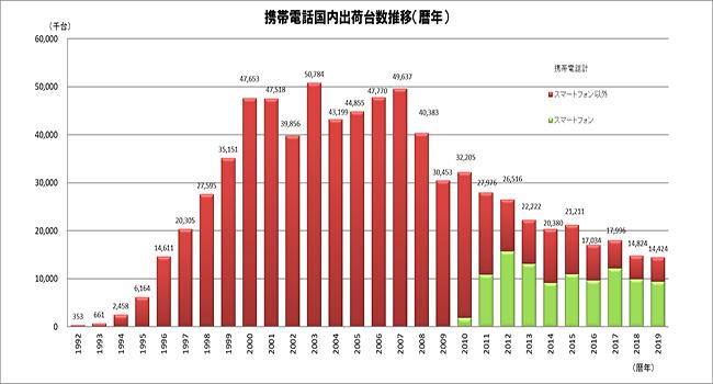 携帯電話国内出荷台数推移(年度) 出典:JEITA/CIAJ