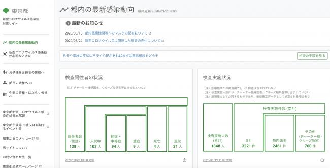 開発を請け負った東京都公式の新型コロナウイルス感染症対策サイト