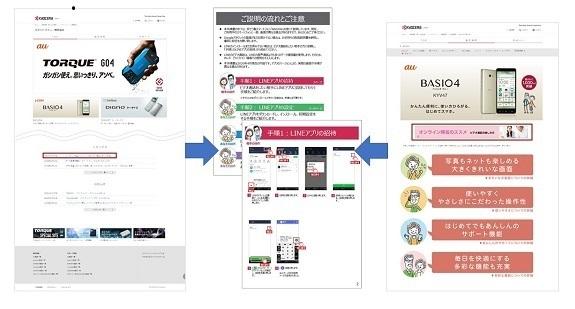手順書へのアクセスは京セラの「スマートフォン・携帯電話」のWebページまたはBASIO4の製品情報ページから
