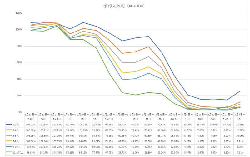 予約人数別の来店者数変化(データ提供:トレタ、グラフは編集部作成)