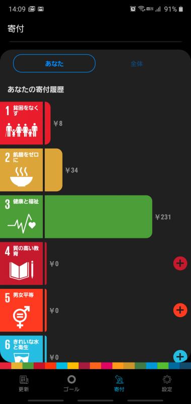 SDGsの各目標に対して寄付できる「Galaxy Global Goals」