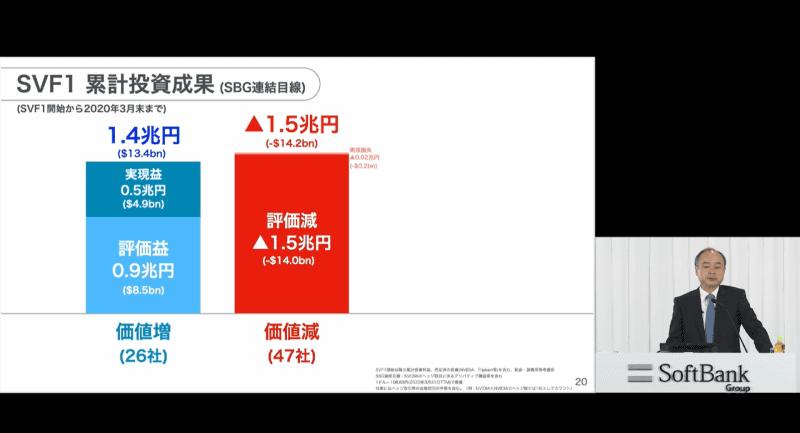 ソフトバンクビジョンファンドは8.8兆円の投資で1000億円の減