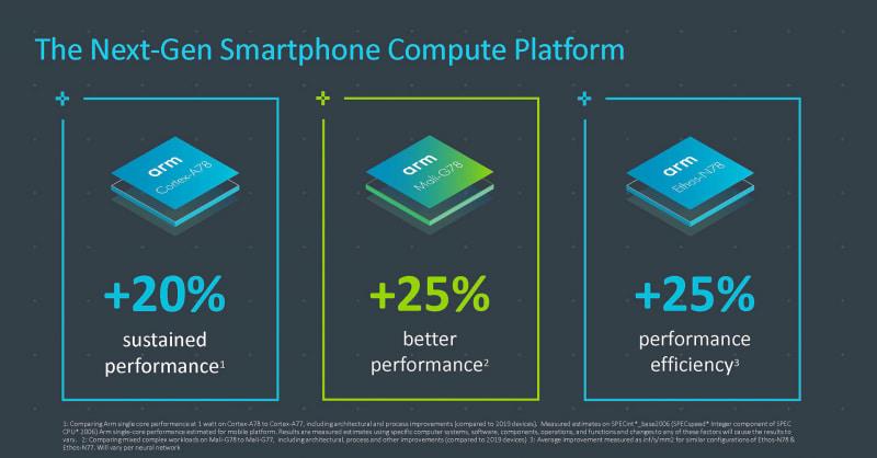 Armが発表した新しいCPU「Cortex-A78」、GPU「Mali-G78」、NPU「Ethos-N78」(出典:Arm、Bringing the Digital World into Our New Reality)