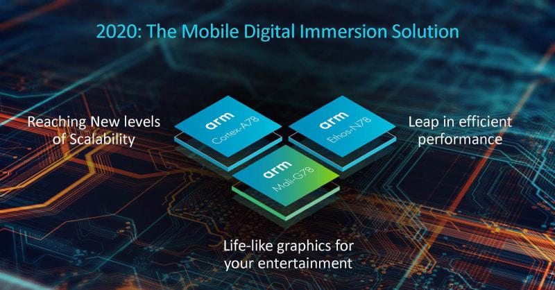 発表された3つの製品、CPUの「Cortex-A78」、「Mali-G78」、「Ethos-N78」(出典:Arm、Bringing the Digital World into Our New Reality)