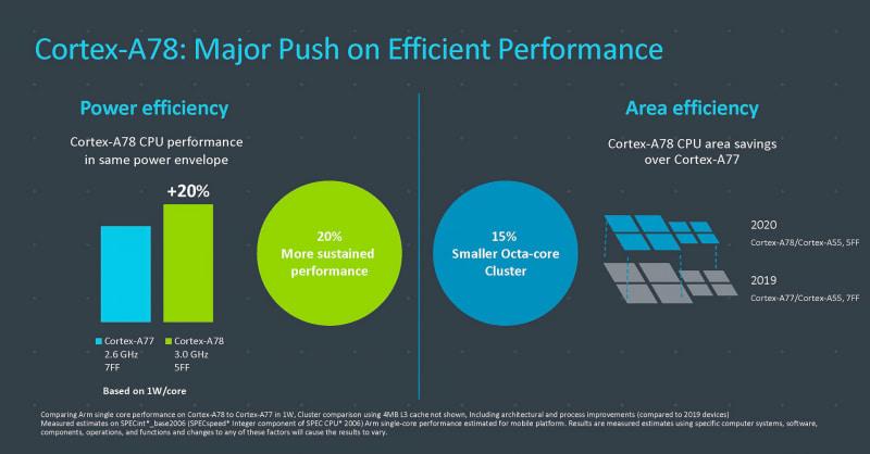 Cortex-A78は最先端の製造技術5nmに最適化されている(出典:Arm、Bringing the Digital World into Our New Reality)