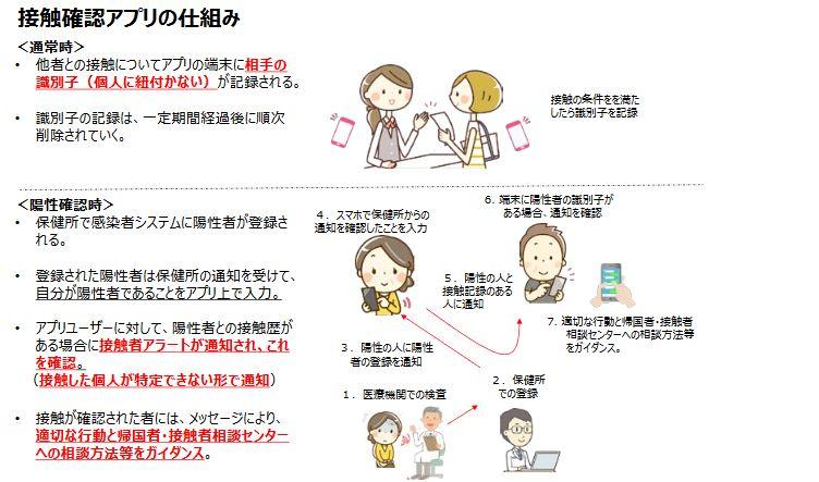 接触者アプリのしくみ(政府CIOポータルより)