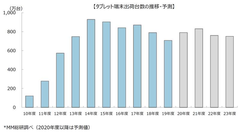 タブレット端末出荷台数の推移・予測(MM総研)