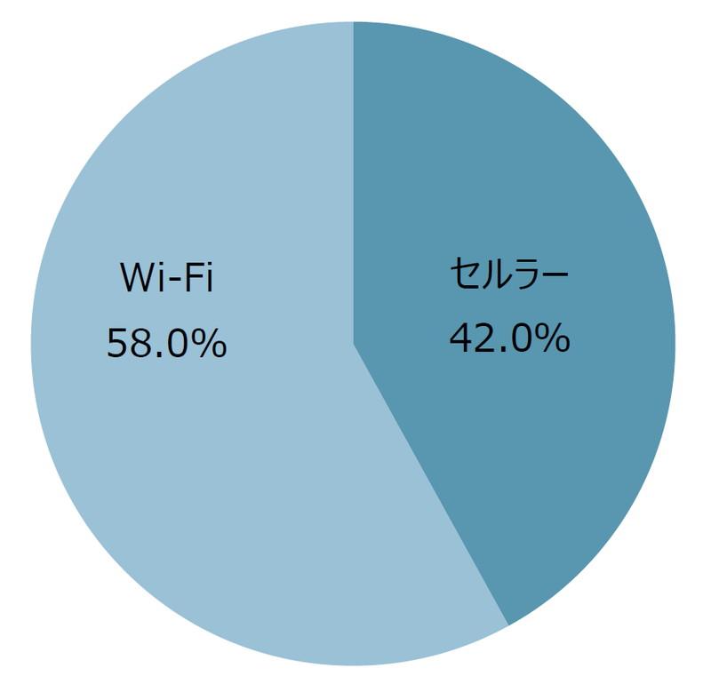 セルラー/Wi-Fi別出荷台数・シェア(MM総研)