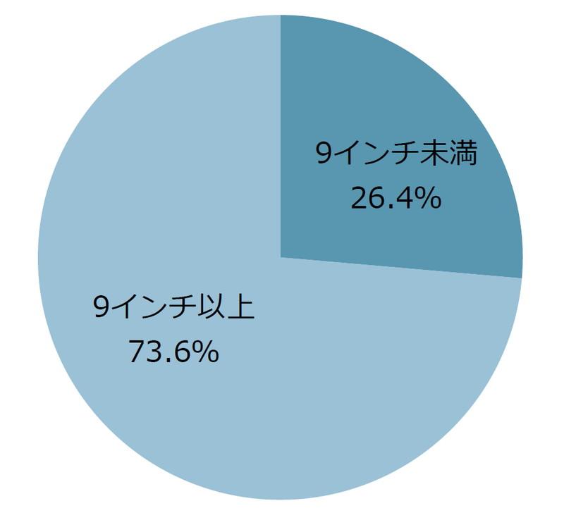 画面サイズ別出荷台数・シェア(MM総研)