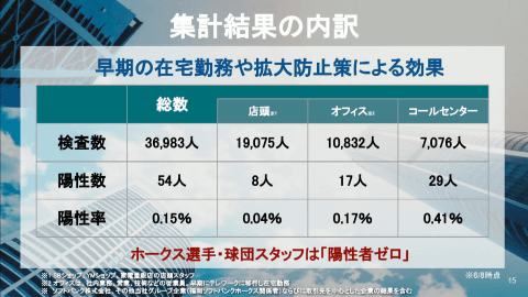 コロナ ソフトバンク 検査費用は1回2,000円と実費負担のみ。「東京PCR検査センター」が本格稼働