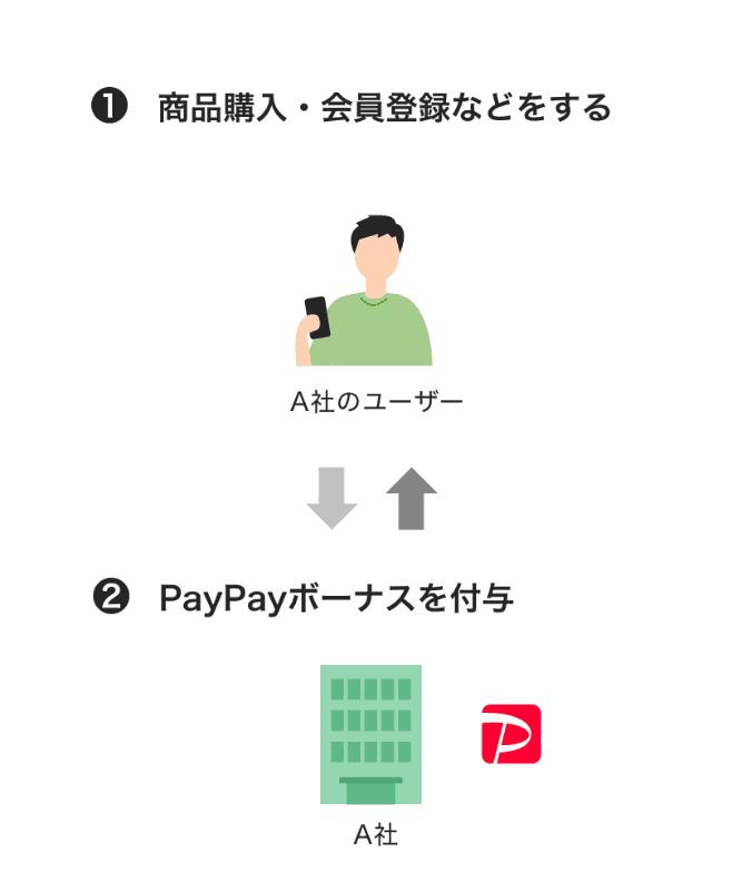 「PayPay残高API」の使用例、インセンティブ例(左)とポイント交換例(右)