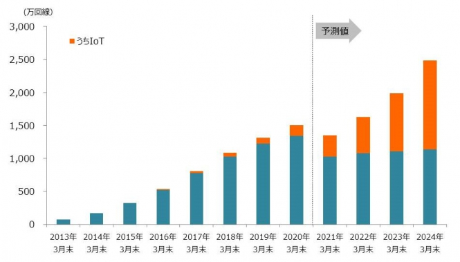 MVNO市場予測