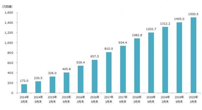 MVNO市場推移
