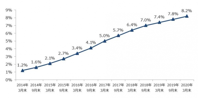 携帯電話契約数に占めるMVNOの契約数比率