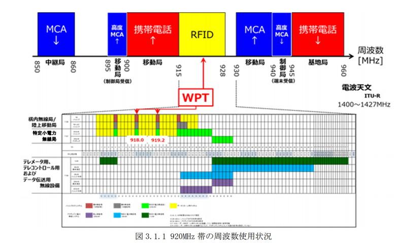 920MHz帯周辺の周波数使用状況